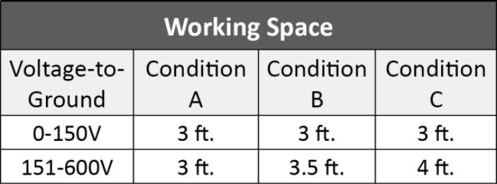Graph: Working Space Row 1: Voltage-to-Ground, 0-150V, Condition A, 3 ft., Condition B, 3 ft., Condition C, 3 ft. Row 2: Voltage-to-Ground, 151-600V, Condition A, 3 ft., Condition B, 3.5 ft., Condition C, 4 ft.